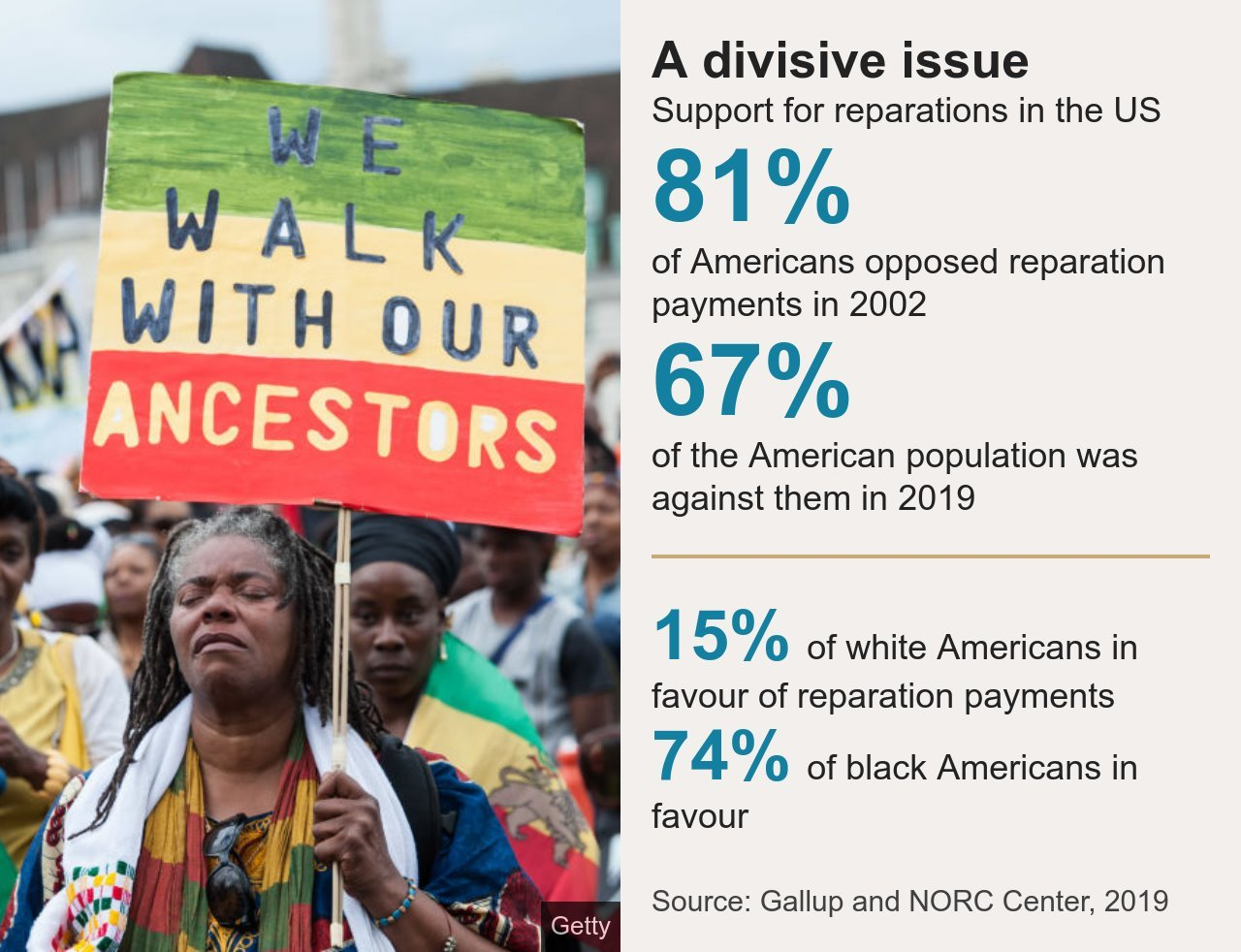 Data picture showing public opinion in the US regarding reparations