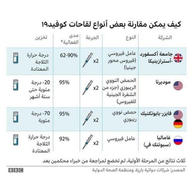 فضلت دول عربية اللقاح الصيني عن لقاح فايزر بيونتيك