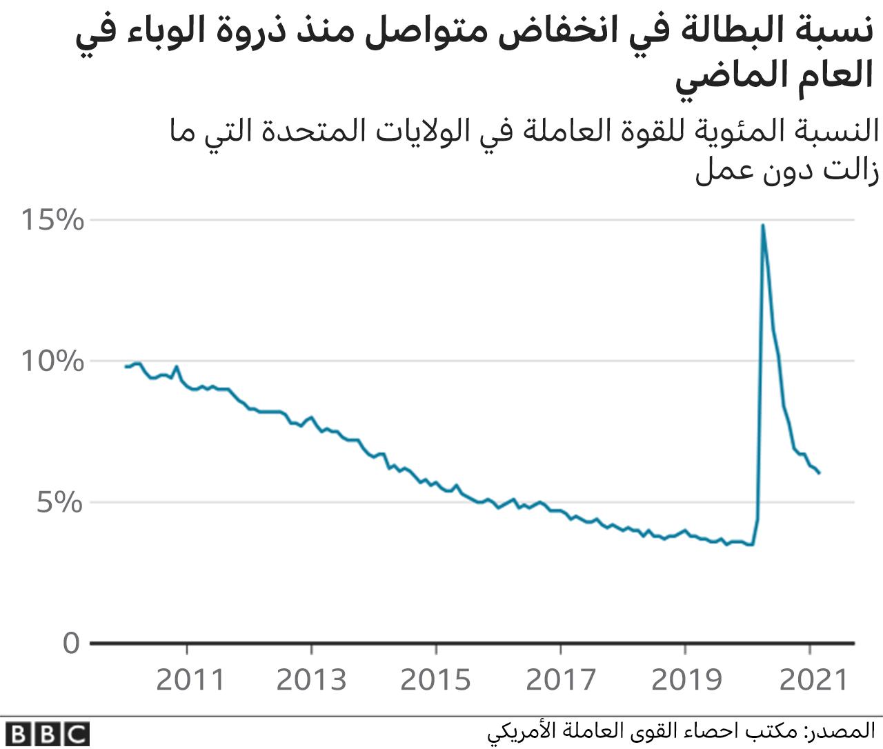 نسبة البطالة في انخفاض مستمر منذ تفشي الوباء في العام الماضي