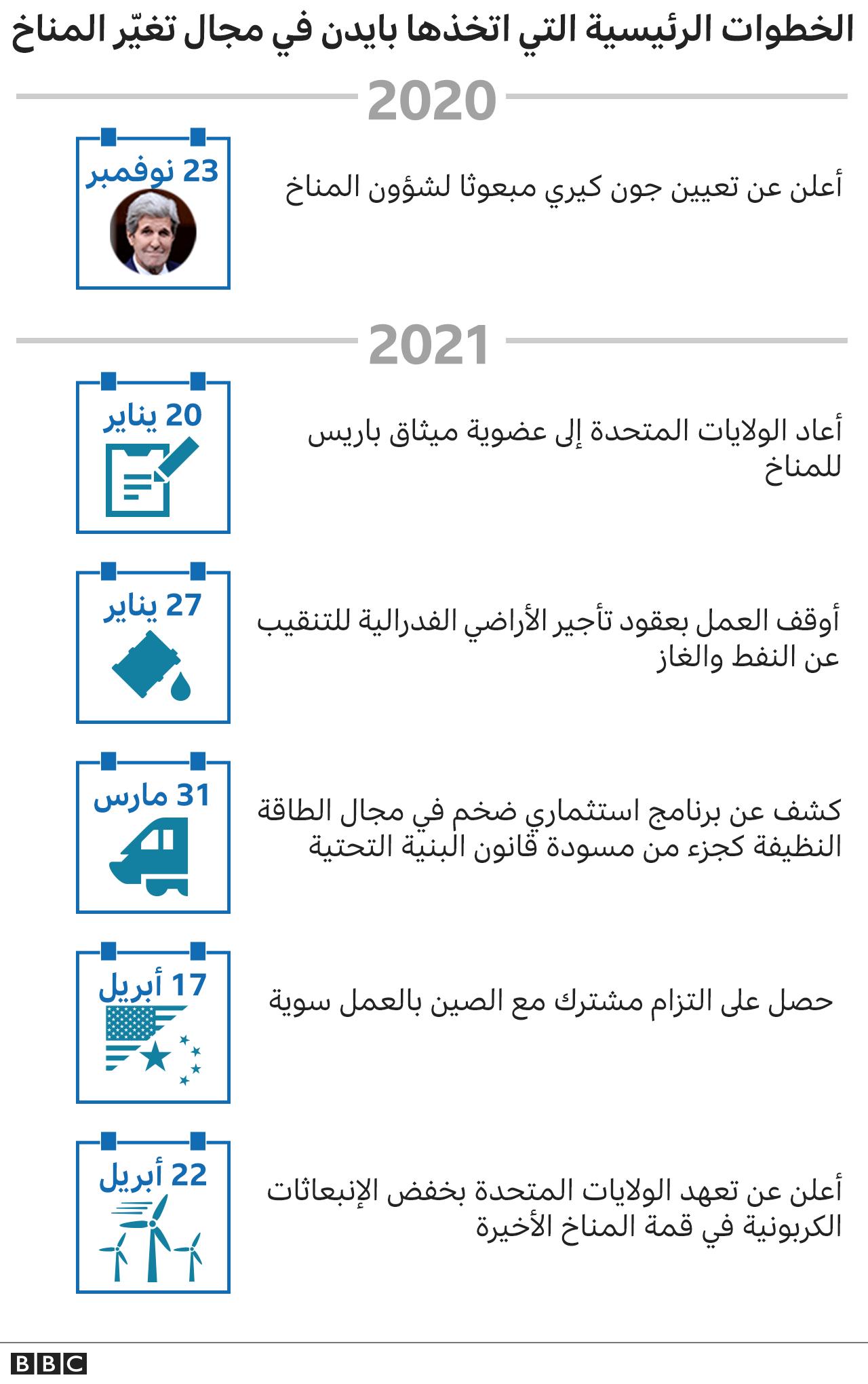 الخطوات الرئيسية التي اتخذها بايدن في مجال تغير المناخ