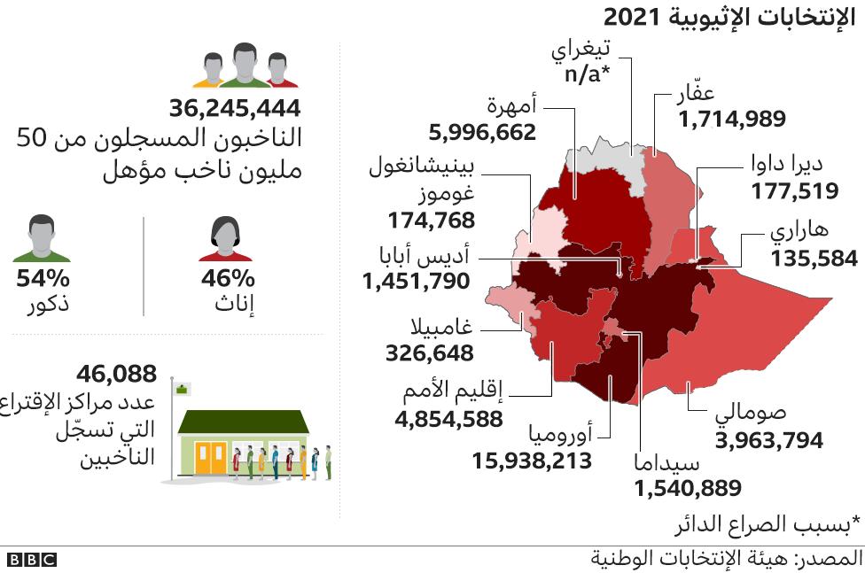 أعداد الناخبين حسب الأقاليم